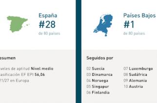 Los españoles se estancan con el dominio del inglés